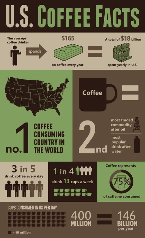 usa coffee consumption infographic
